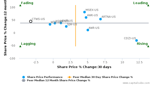 Connecticut Water Service, Inc. breached its 50 day moving average in a Bearish Manner : CTWS-US : July 15, 2016