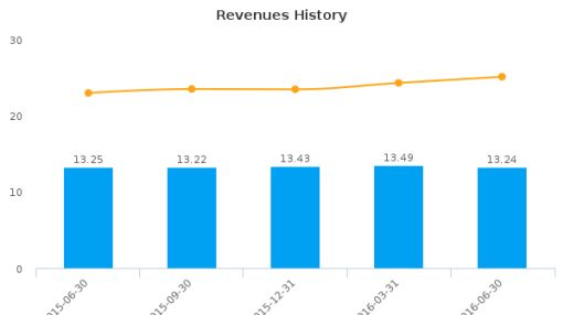 BankFinancial Corp. :BFIN-US: Earnings Analysis: Q2, 2016 By the Numbers : August 5, 2016