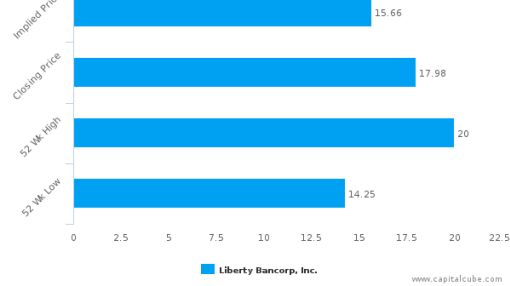 Liberty Bancorp, Inc. (Missouri): Strong price momentum but may lack support from fundamentals?