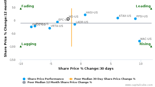 Walker & Dunlop, Inc. breached its 50 day moving average in a Bearish Manner : WD-US : September 21, 2016