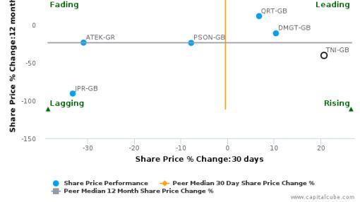 Trinity Mirror Plc breached its 50 day moving average in a Bullish Manner : TNI-GB : August 12, 2016