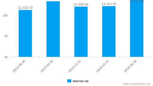 BOE Technology Group Co., Ltd. :000725-CN: Earnings Analysis: Q2, 2016 By the Numbers : September 8, 2016