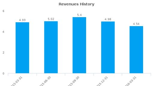 Sierra Monitor Corp. :SRMC-US: Earnings Analysis: Q1, 2016 By the Numbers
