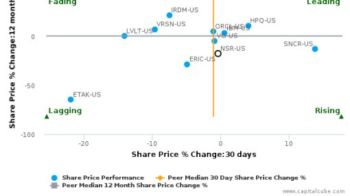 NeuStar, Inc. breached its 50 day moving average in a Bearish Manner : NSR-US : August 17, 2016