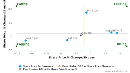 AutoZone, Inc. breached its 50 day moving average in a Bearish Manner : AZO-US : August 18, 2016