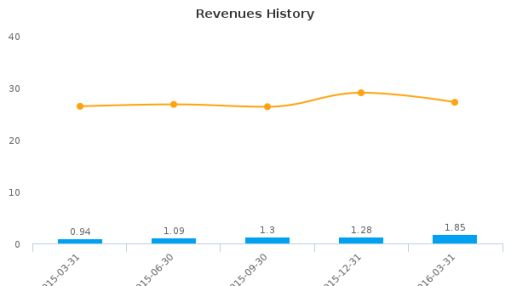 Mobivity Holdings Corp. :MFON-US: Earnings Analysis: Q1, 2016 By the Numbers