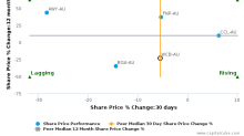 Warrnambool Cheese & Butter Factory Co. Holdings Ltd. breached its 50 day moving average in a Bearish Manner : WCB-AU : December 22, 2016