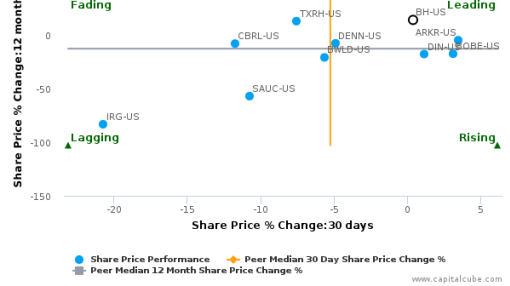 Biglari Holdings, Inc. breached its 50 day moving average in a Bearish Manner : BH-US : September 15, 2016