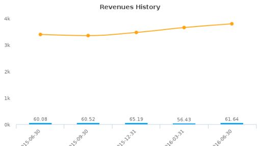 Citizens, Inc. :CIA-US: Earnings Analysis: Q2, 2016 By the Numbers : August 12, 2016