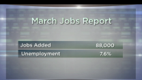 Morning Analysis: March Jobs Report