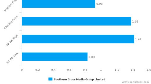 Southern Cross Media Group Ltd.: Strong price momentum but will it sustain?