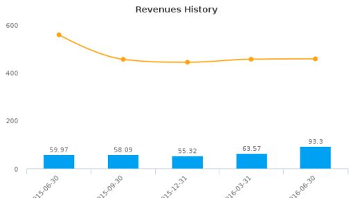 Ampco-Pittsburgh Corp. :AP-US: Earnings Analysis: Q2, 2016 By the Numbers : August 5, 2016