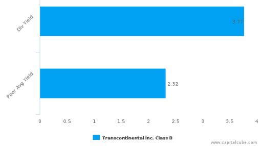 Transcontinental, Inc. : TCL.B-CA: Dividend Analysis : July 05th, 2016 (record date) : By the numbers : July 15, 2016