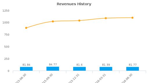 USMD Holdings, Inc. :USMD-US: Earnings Analysis: Q2, 2016 By the Numbers : August 18, 2016