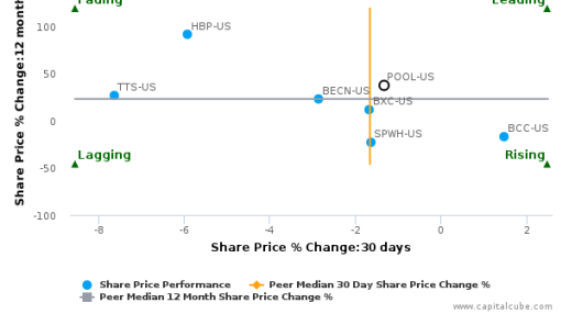 Pool Corp. breached its 50 day moving average in a Bearish Manner : POOL-US : September 9, 2016