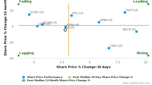 Astoria Financial Corp. breached its 50 day moving average in a Bullish Manner : AF-US : August 30, 2016