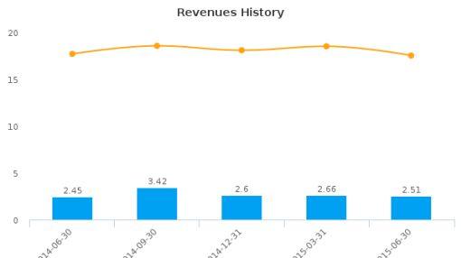 Heritage Bankshares, Inc. (Virginia) Earnings Q2*, 2015