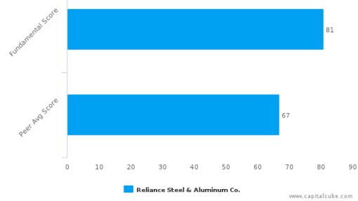 Reliance Steel & Aluminum Co. – Value Analysis (NYSE:RS) : September 30, 2016