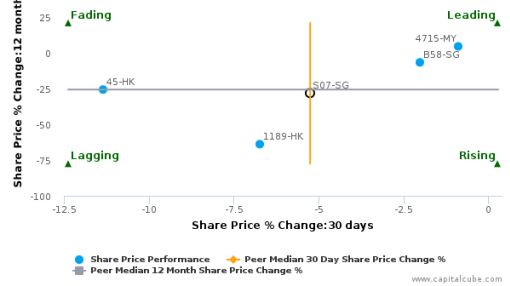 Shangri-La Asia Ltd. breached its 50 day moving average in a Bearish Manner : S07-SG : June 3, 2016