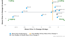 Celestica, Inc. breached its 50 day moving average in a Bearish Manner : CLS-US : January 20, 2017
