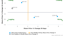 Haw Par Corp. Ltd. breached its 50 day moving average in a Bearish Manner : H02-SG : August 4, 2016