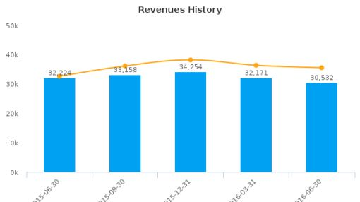 Verizon Communications, Inc. :VZ-US: Earnings Analysis: Q2, 2016 By the Numbers : July 27, 2016