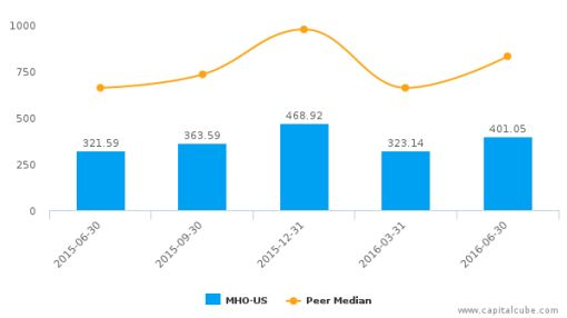 M/I Homes, Inc. :MHO-US: Earnings Analysis: Q2, 2016 By the Numbers : August 10, 2016