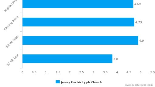 Jersey Electricity Plc : Fairly valued, but don't skip the other factors