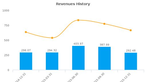 Taiga Building Products Ltd. Earnings Analysis: Q3, 2016 By the Numbers