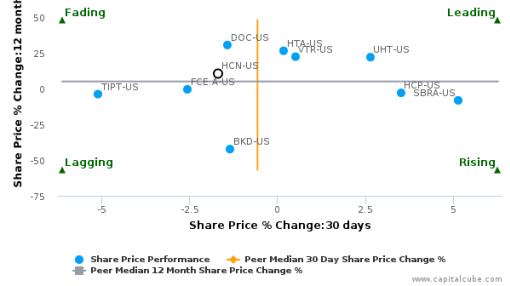 Welltower, Inc. breached its 50 day moving average in a Bearish Manner : HCN-US : August 22, 2016