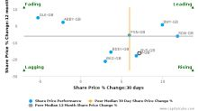 Bovis Homes Group Plc breached its 50 day moving average in a Bullish Manner : BVS-GB : November 18, 2016