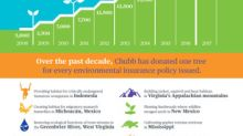 Chubb Marks Tenth Year of Support for American Forests Global ReLeaf Program With the Planting of 32,000 Trees in 2017