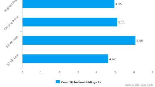Crest Nicholson Holdings Plc : Neutral price; Buy/ Sell depends on fundamentals