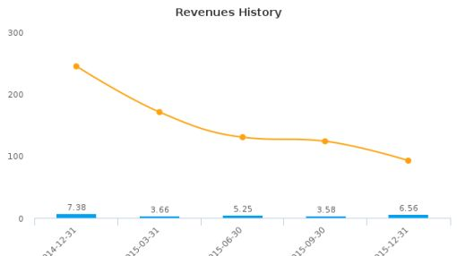 Pulse Seismic, Inc. :PLSDF-US: Earnings Analysis: Q4, 2015 By the Numbers