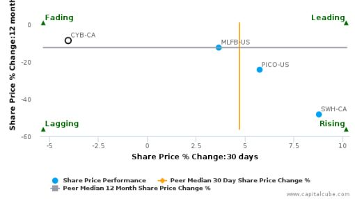 Cymbria Corp. breached its 50 day moving average in a Bearish Manner : CYB-CA : July 21, 2016
