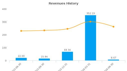 Accretive Health, Inc. :ACHI-US: Earnings Analysis: Q2, 2016 By the Numbers : August 15, 2016
