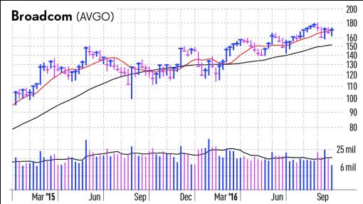 """Newly Diversified Broadcom Gets """"Wired"""" After Avago Merger"""
