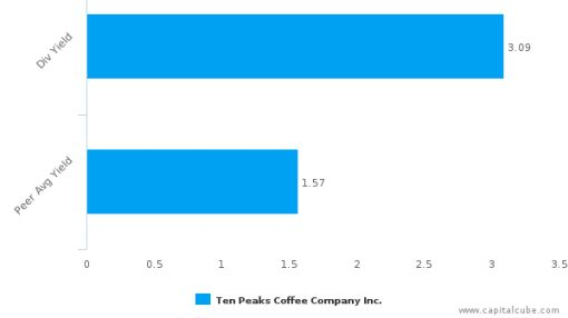 Ten Peaks Coffee Co., Inc. : TPK-CA: Dividend Analysis : September 30th, 2016 (record date) : By the numbers : September 28, 2016