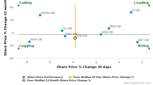Schroders Plc breached its 50 day moving average in a Bearish Manner : SDR-GB : September 19, 2016