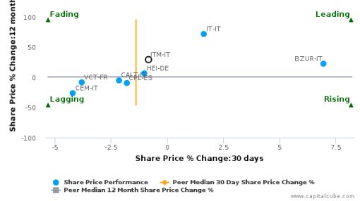 Italmobiliare SpA breached its 50 day moving average in a Bullish Manner : ITM-IT : June 9, 2016