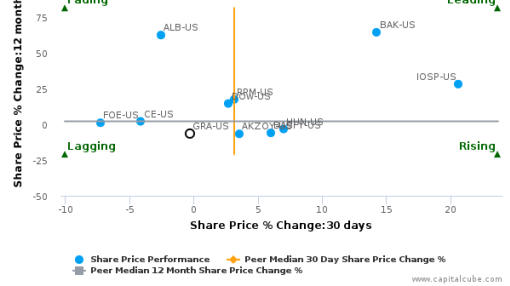 W.R. Grace & Co. breached its 50 day moving average in a Bearish Manner : GRA-US : August 15, 2016