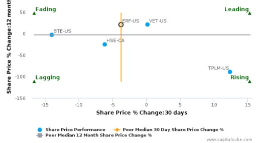 Enerplus Corp. breached its 50 day moving average in a Bearish Manner : ERF-US : September 13, 2016