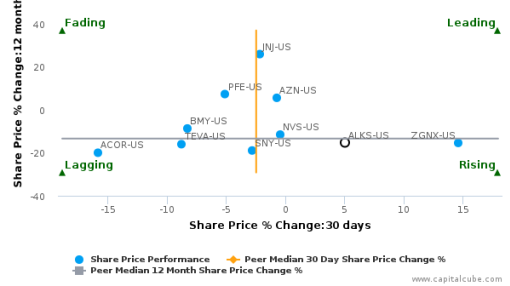 Alkermes Plc breached its 50 day moving average in a Bearish Manner : ALKS-US : September 30, 2016