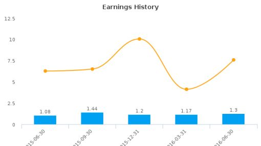 Community Bancorp, Inc. (Vermont) :CMTV-US: Earnings Analysis: Q2, 2016 By the Numbers : August 18, 2016