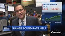 Santelli: Range bound rate melt