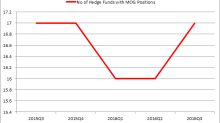 Is Moog Inc (MOG.A) A Good Stock To Buy?