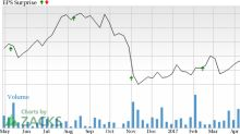 HCP Inc (HCP) Q1 Earnings: Will it Pull Off a Surprise?
