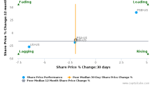 Public Storage breached its 50 day moving average in a Bearish Manner : PSA-US : January 16, 2017