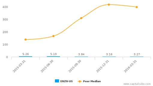 Enzon Pharmaceuticals, Inc. :ENZN-US: Earnings Analysis: Q1, 2016 By the Numbers : May 26, 2016