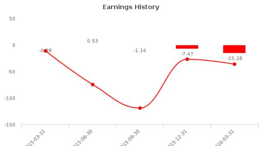 Ring Energy, Inc. :REI-US: Earnings Analysis: Q1, 2016 By the Numbers